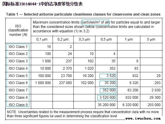 ISO14644洁净度标准